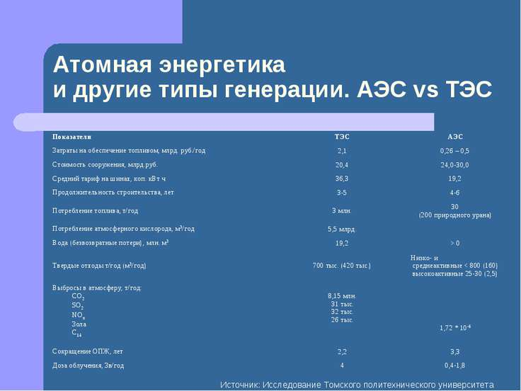 Атомная энергетика и другие типы генерации. АЭС vs ТЭС Источник: Исследование...
