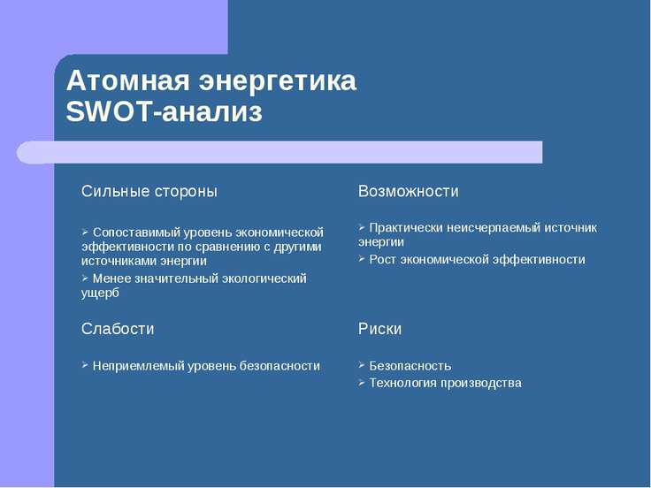 Атомная энергетика SWOT-анализ Сильные стороны Сопоставимый уровень экономиче...