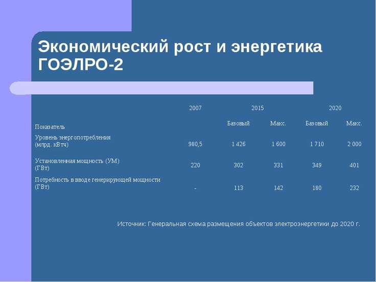 Экономический рост и энергетика ГОЭЛРО-2 Источник: Генеральная схема размещен...