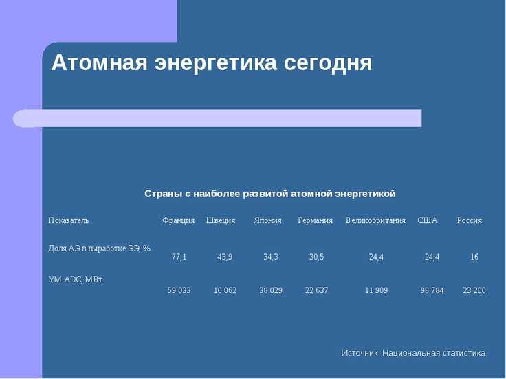 Атомная энергетика сегодня Источник: Национальная статистика Страны с наиболе...