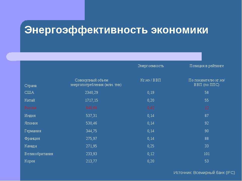 Энергоэффективность экономики Источник: Всемирный банк (IFC) Страна Энергоемк...