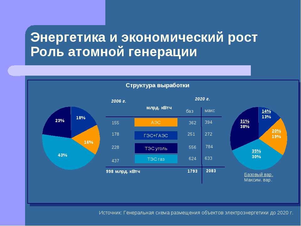 Энергетика и экономический рост Роль атомной генерации Источник: Генеральная ...
