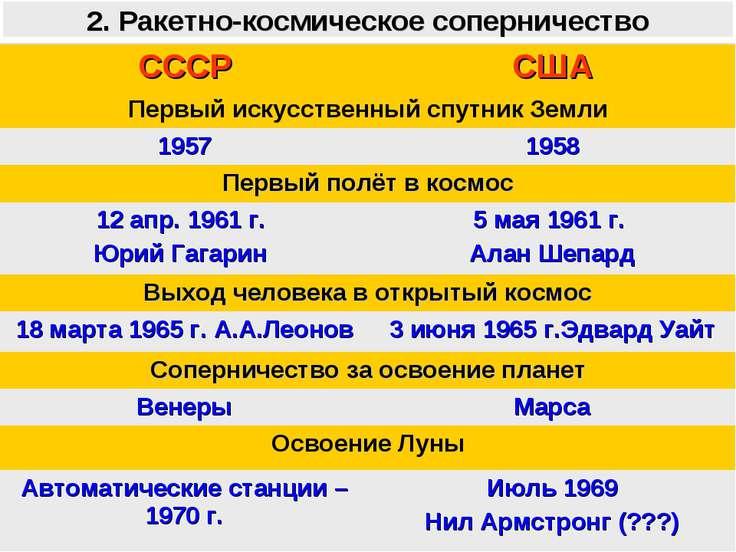 2. Ракетно-космическое соперничество