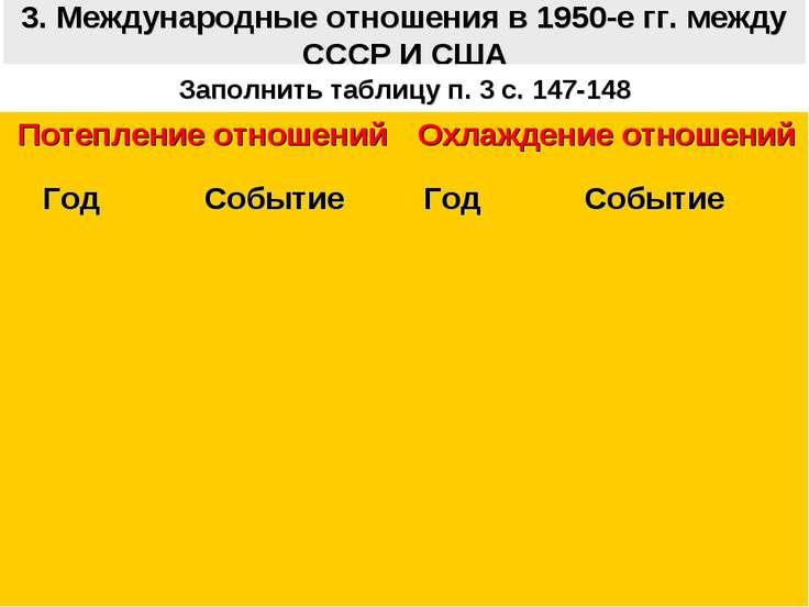 3. Международные отношения в 1950-е гг. между СССР И США Заполнить таблицу п....