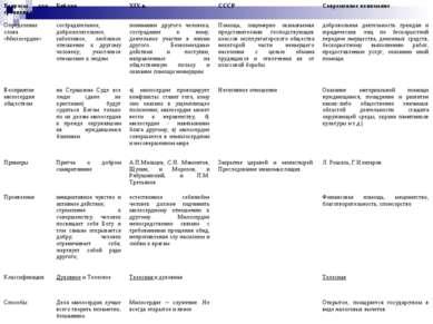 Вопросы для сравнения Библия XIX в. СССР Современное понимание Определение сл...