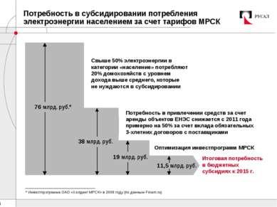 Потребность в субсидировании потребления электроэнергии населением за счет та...