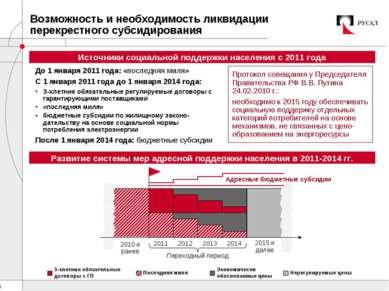 Возможность и необходимость ликвидации перекрестного субсидирования До 1 янва...