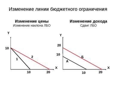 Изменение линии бюджетного ограничения Y X 10 10 20 Изменение цены Изменение ...