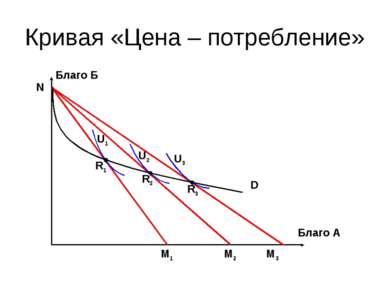 Кривая «Цена – потребление» Благо Б Благо А M1 M2 M3 R1 R2 R3 N U1 U2 U3 D