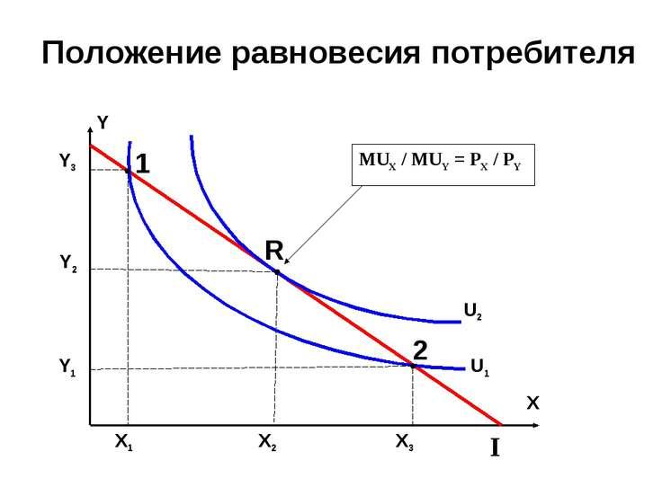 Положение равновесия потребителя Y Y3 Y2 Y1 X X1 X2 X3 I U1 U2 MUX / MUY = PX...