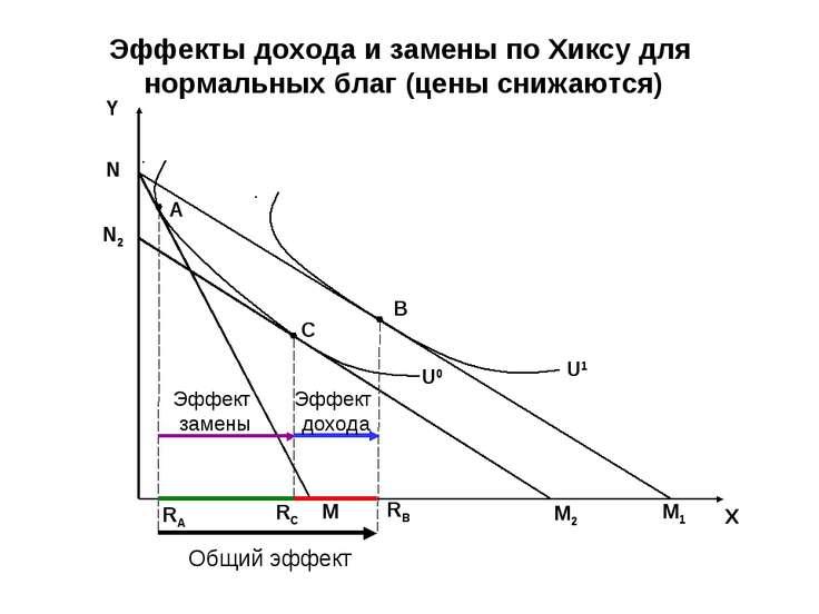 Общий эффект Эффект замены Эффект дохода Y X M1 B U0 U1 A C M N M2 RA RC RB Э...