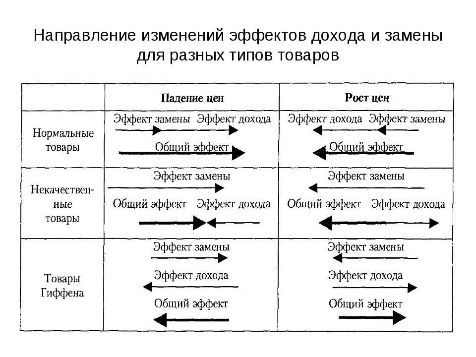 Направление изменений эффектов дохода и замены для разных типов товаров