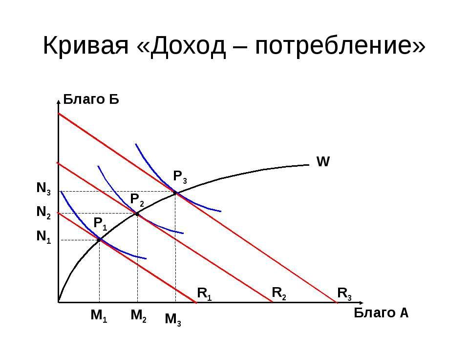 Кривая «Доход – потребление» Благо Б N3 N2 N1 Благо А M1 M2 M3 P1 P2 P3 R1 R2...