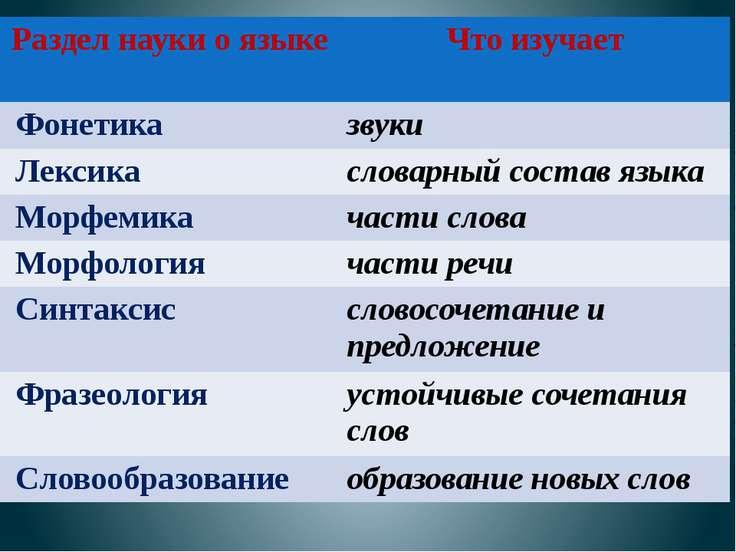 Раздел науки о языке Что изучает Фонетика звуки Лексика словарныйсостав языка...