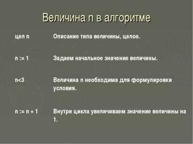 Величина n в алгоритме цел n Описание типа величины, целое. n := 1 Задаем нач...