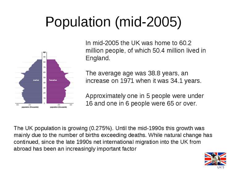 Population (mid-2005)