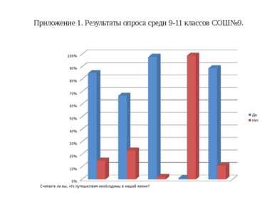 Приложение 1. Результаты опроса среди 9-11 классов СОШ№9.