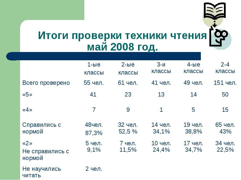 Итоги проверки техники чтения май 2008 год. 1-ые классы 2-ые классы 3-и класс...