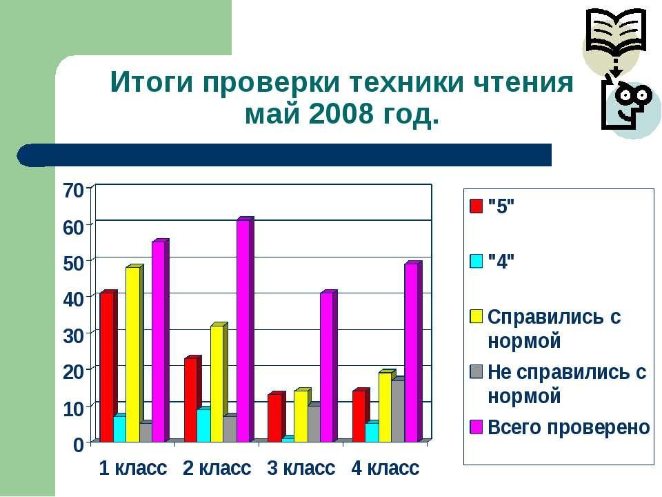 Итоги проверки техники чтения май 2008 год.