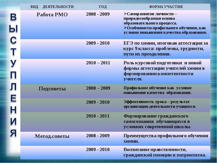 ВИД ДЕЯТЕЛЬНОСТИ ГОД ФОРМА УЧАСТИЯ Работа РМО 2008 - 2009 Саморазвитие личнос...