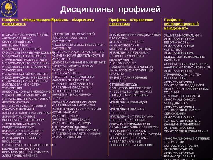 Дисциплины профилей Профиль - «Международный менеджмент» ВТОРОЙ ИНОСТРАННЫЙ Я...