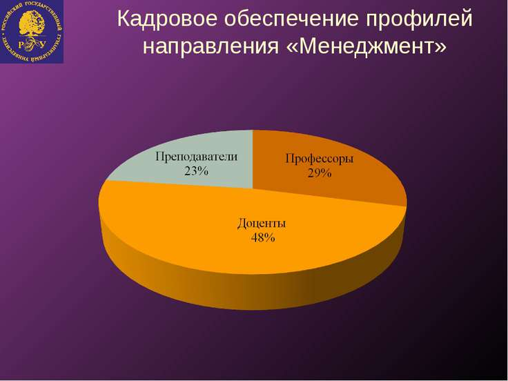 Кадровое обеспечение профилей направления «Менеджмент»
