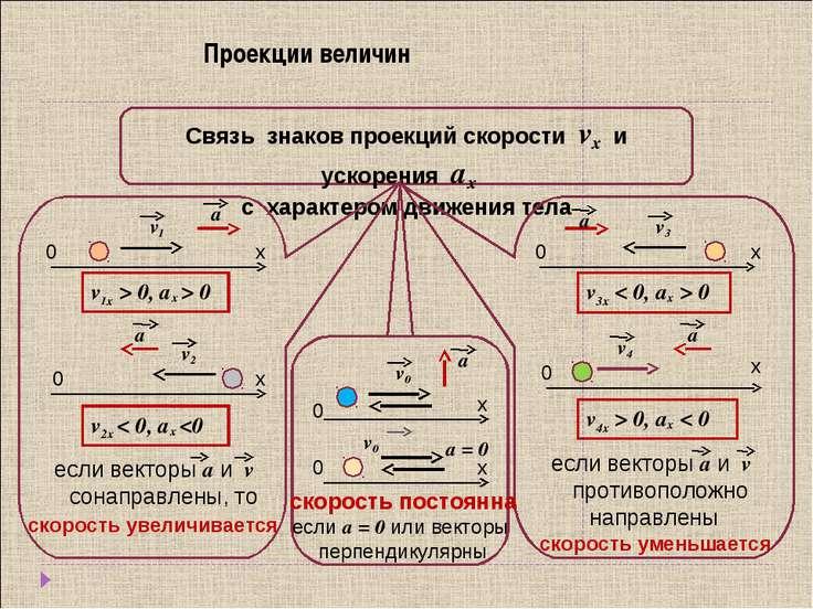 Проекции величин Связь знаков проекций скорости vx и ускорения аx с характеро...
