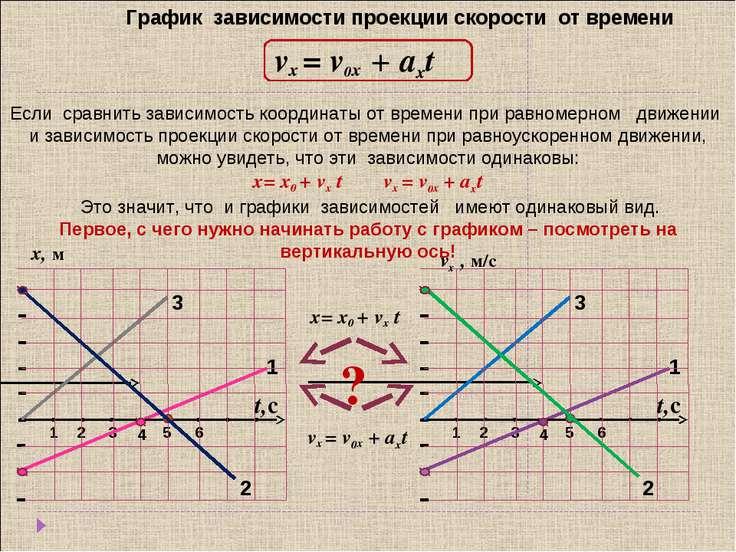 График зависимости проекции скорости от времени vx = v0x + aхt х, м vх , м/с ...