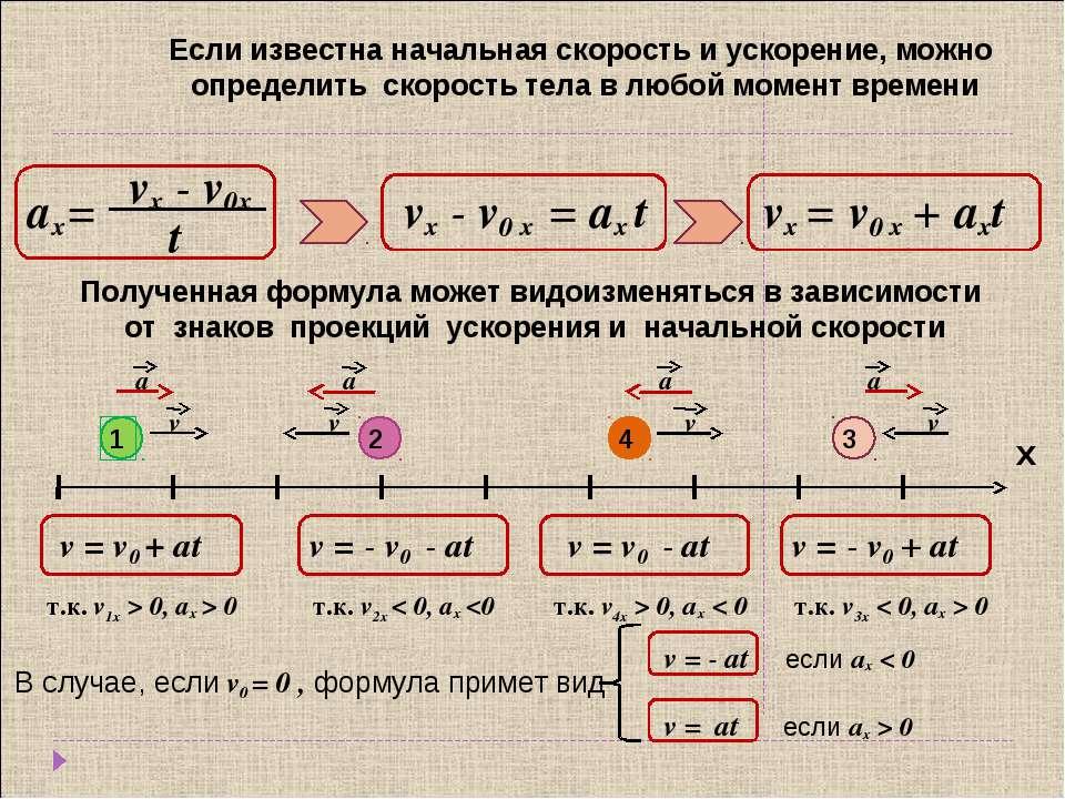 Если известна начальная скорость и ускорение, можно определить скорость тела ...