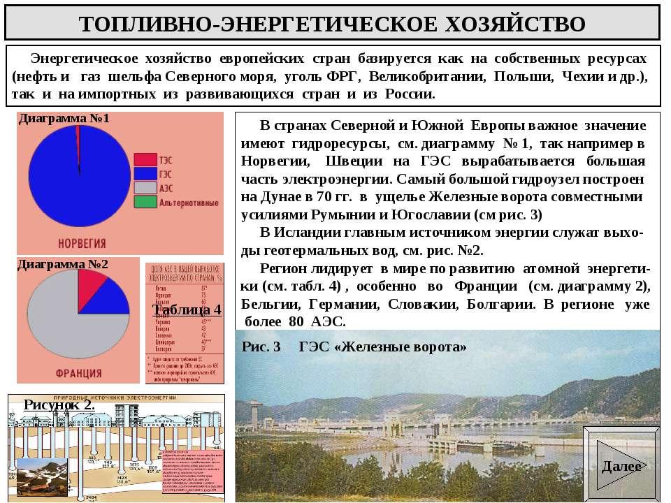 ТОПЛИВНО-ЭНЕРГЕТИЧЕСКОЕ ХОЗЯЙСТВО Энергетическое хозяйство европейских стран ...