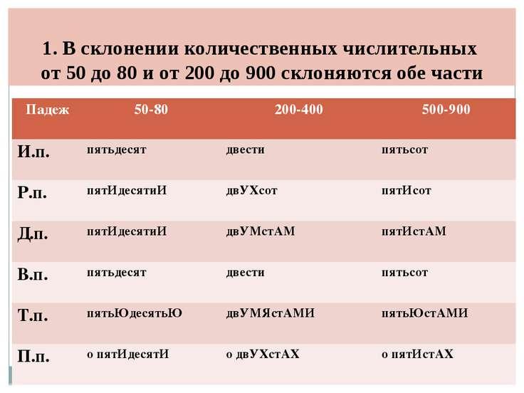 1. В склонении количественных числительных от 50 до 80 и от 200 до 900 склоня...