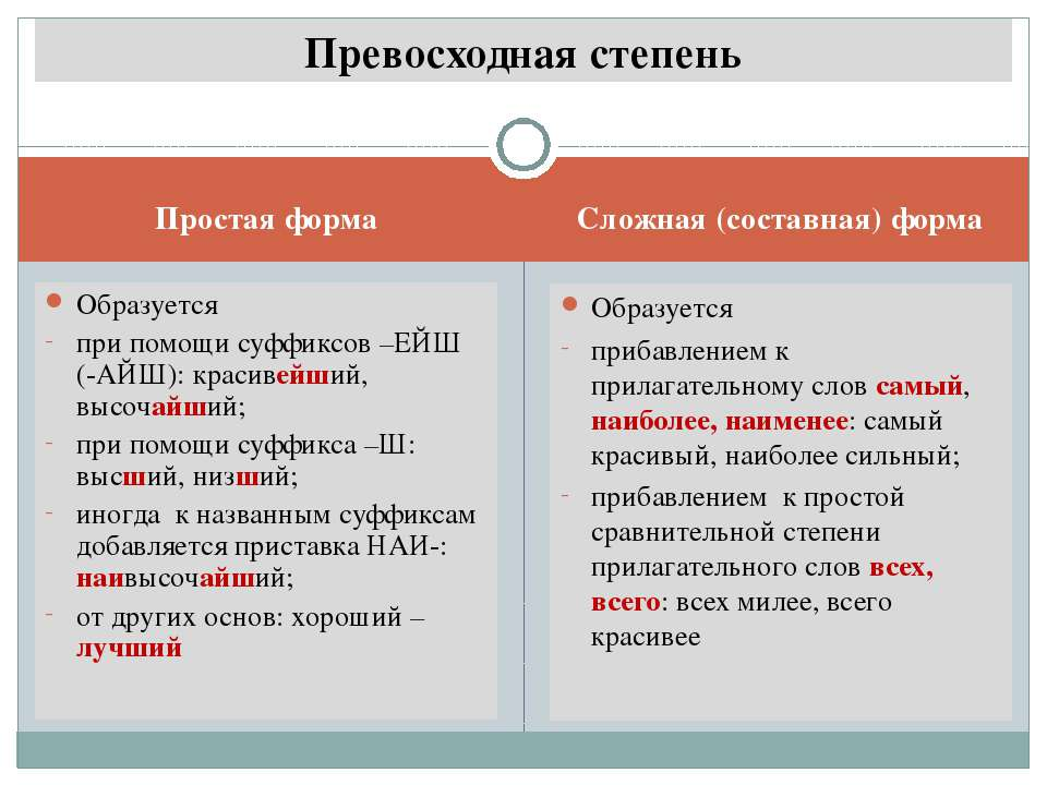 Простая форма Сложная (составная) форма Образуется при помощи суффиксов –ЕЙШ ...