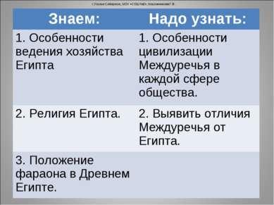 г.Усолье-Сибирское, МОУ «СОШ №2», Масленникова Г.В. Знаем: Надо узнать: 1. Ос...