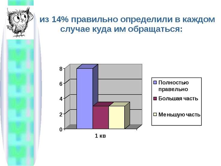 из 14% правильно определили в каждом случае куда им обращаться: