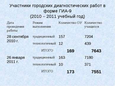 Участники городских диагностических работ в форме ГИА-9 (2010 – 2011 учебный ...
