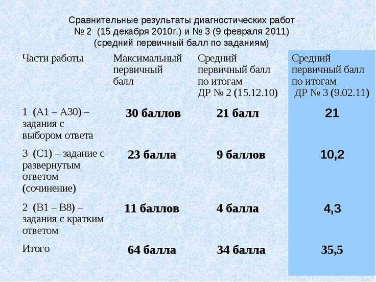 Сравнительные результаты диагностических работ № 2 (15 декабря 2010г.) и № 3 ...