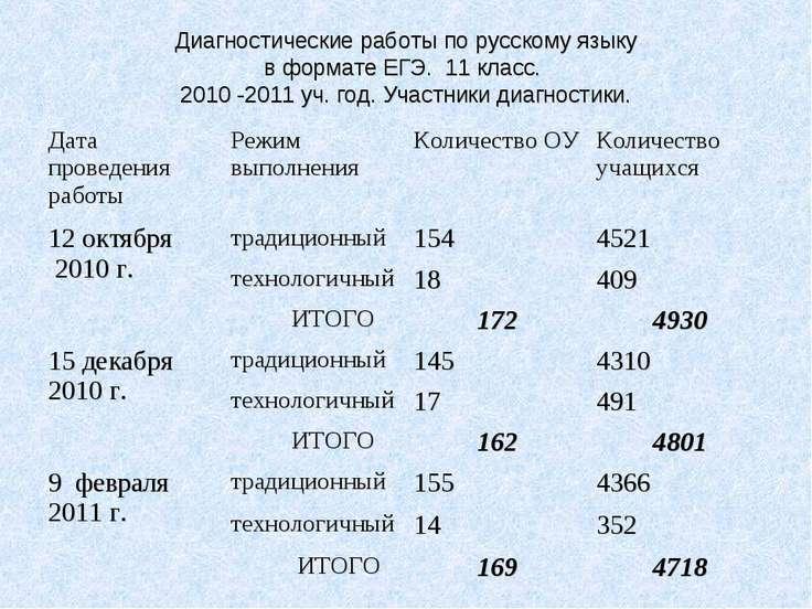 Диагностические работы по русскому языку в формате ЕГЭ. 11 класс. 2010 -2011 ...