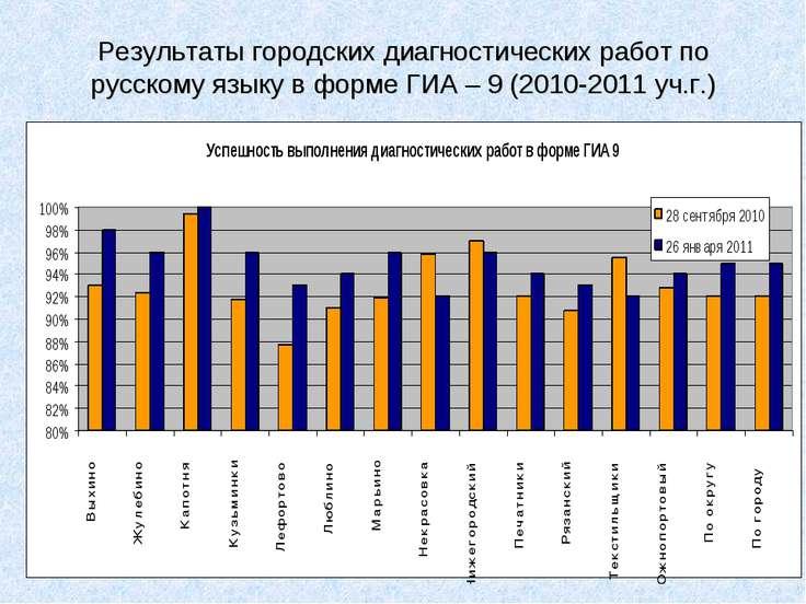 Результаты городских диагностических работ по русскому языку в форме ГИА – 9 ...