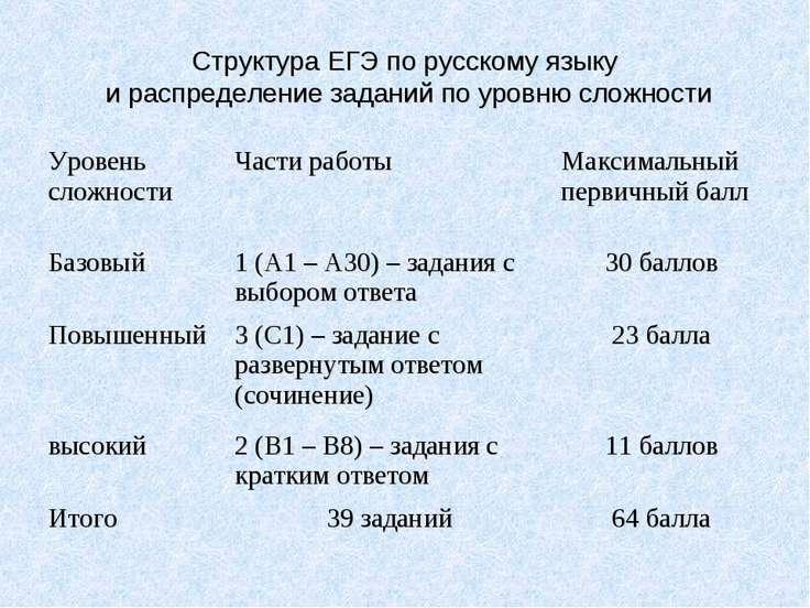 Структура ЕГЭ по русскому языку и распределение заданий по уровню сложности У...