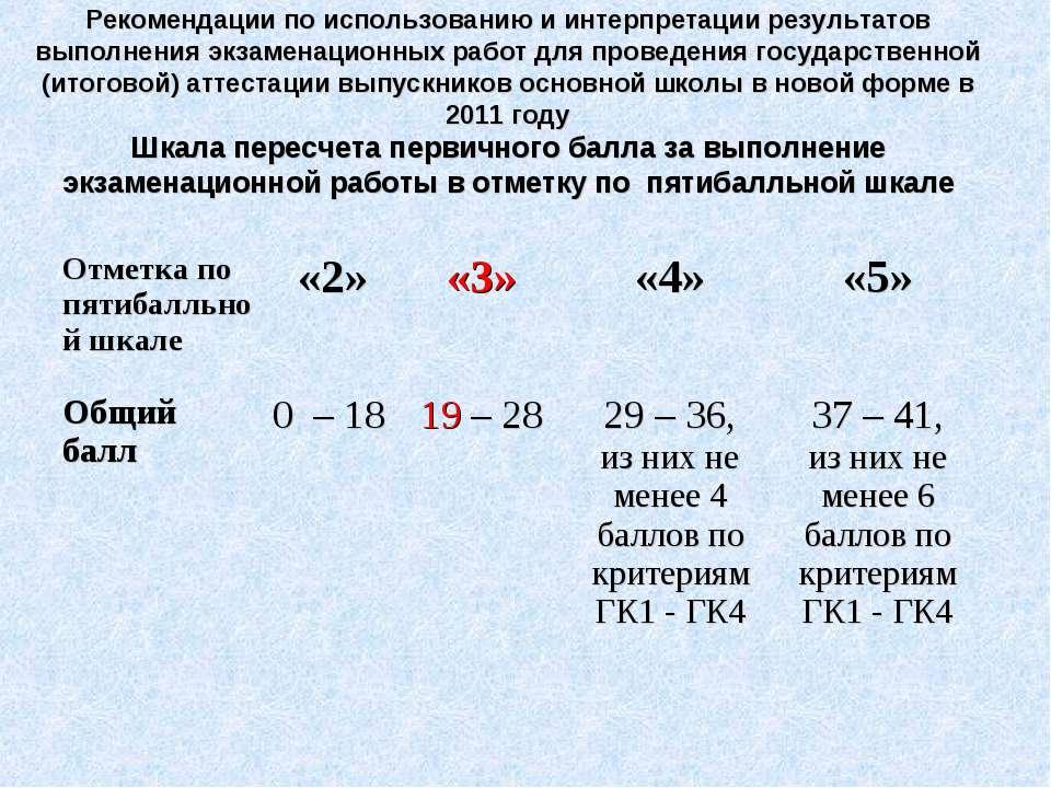 Рекомендации по использованию и интерпретации результатов выполнения экзамена...