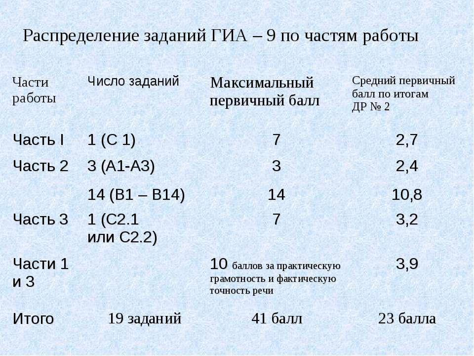 Распределение заданий ГИА – 9 по частям работы Части работы Число заданий Мак...