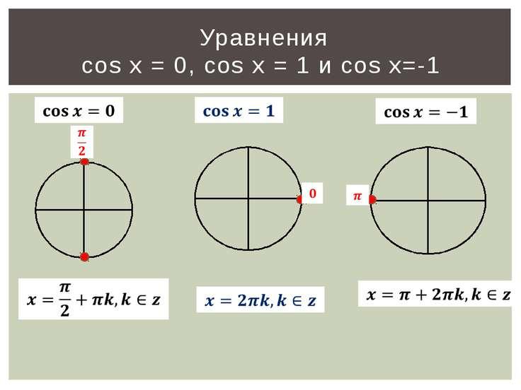 Уравнения cos x = 0, cos x = 1 и cos x=-1