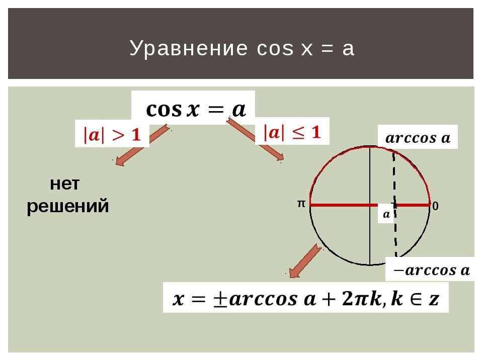 Уравнение cos x = a нет решений 0 π
