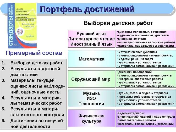 Портфель достижений Русский язык Литературное чтение Иностранный язык диктант...