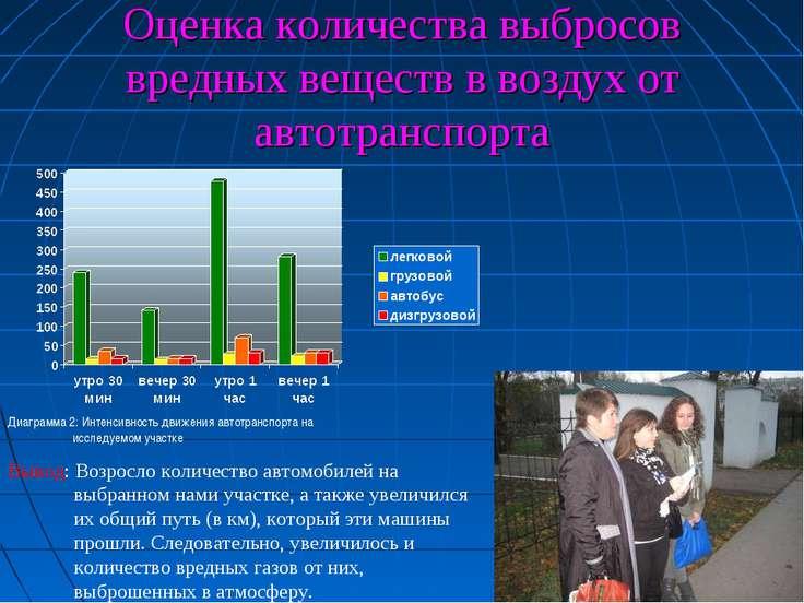 Оценка количества выбросов вредных веществ в воздух от автотранспорта Диаграм...