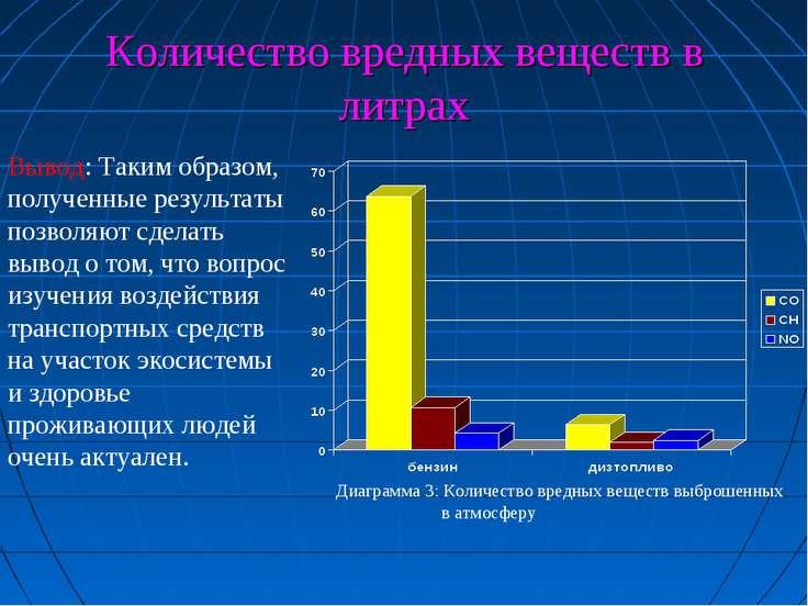Количество вредных веществ в литрах Вывод: Таким образом, полученные результа...