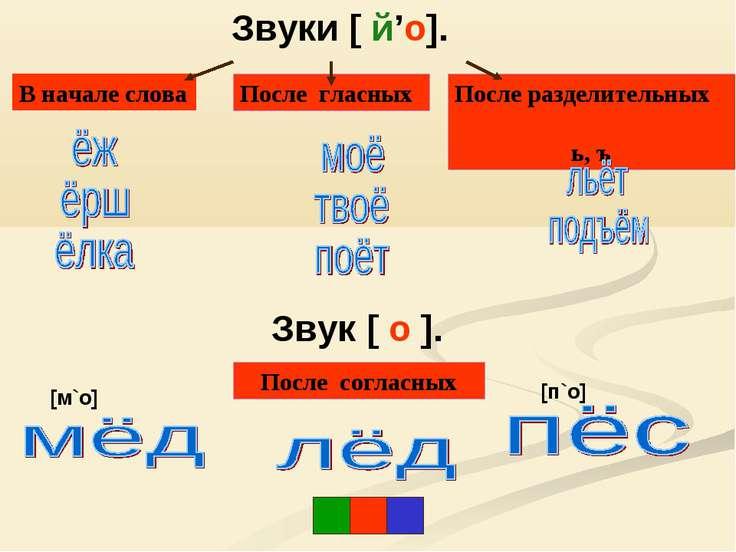 После разделительных ь, ъ В начале слова После гласных Звук [ о ]. Звуки [ й'...