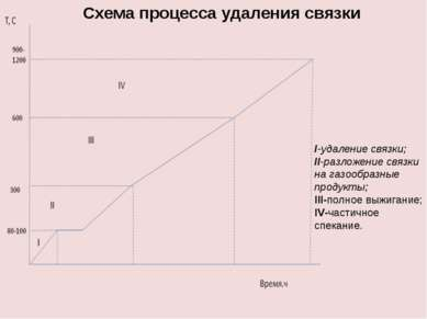 I-удаление связки; II-разложение связки на газообразные продукты; III-полное ...