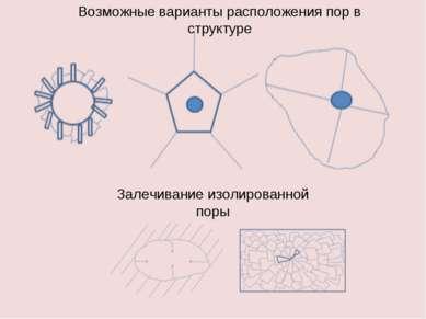 Возможные варианты расположения пор в структуре Залечивание изолированной поры