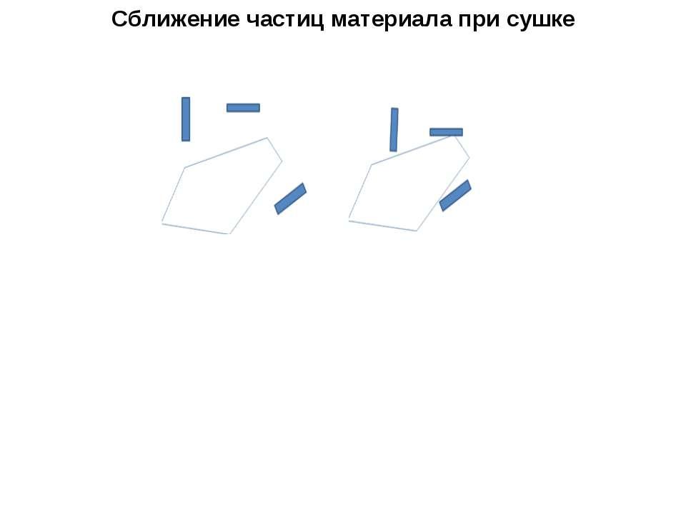 Сближение частиц материала при сушке